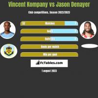 Vincent Kompany vs Jason Denayer h2h player stats