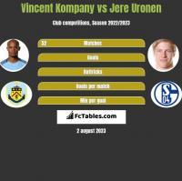 Vincent Kompany vs Jere Uronen h2h player stats
