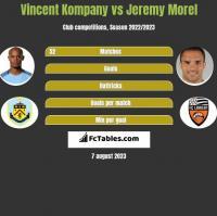 Vincent Kompany vs Jeremy Morel h2h player stats