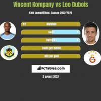 Vincent Kompany vs Leo Dubois h2h player stats