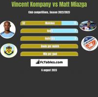 Vincent Kompany vs Matt Miazga h2h player stats