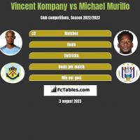 Vincent Kompany vs Michael Murillo h2h player stats