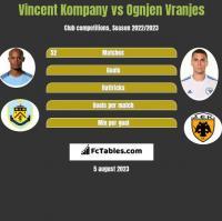 Vincent Kompany vs Ognjen Vranjes h2h player stats