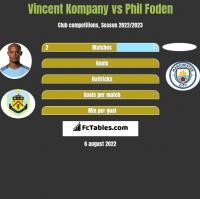Vincent Kompany vs Phil Foden h2h player stats