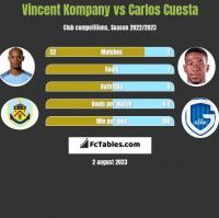 Vincent Kompany vs Carlos Cuesta h2h player stats