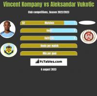 Vincent Kompany vs Aleksandar Vukotic h2h player stats