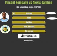 Vincent Kompany vs Alexis Gamboa h2h player stats