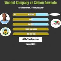 Vincent Kompany vs Sieben Dewaele h2h player stats