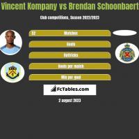 Vincent Kompany vs Brendan Schoonbaert h2h player stats