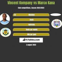 Vincent Kompany vs Marco Kana h2h player stats