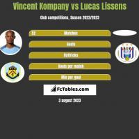 Vincent Kompany vs Lucas Lissens h2h player stats