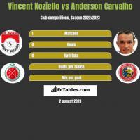 Vincent Koziello vs Anderson Carvalho h2h player stats
