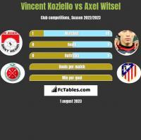 Vincent Koziello vs Axel Witsel h2h player stats