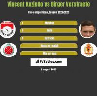 Vincent Koziello vs Birger Verstraete h2h player stats