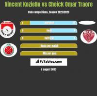 Vincent Koziello vs Cheick Omar Traore h2h player stats