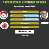 Vincent Koziello vs Christian Clemens h2h player stats