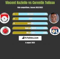Vincent Koziello vs Corentin Tolisso h2h player stats