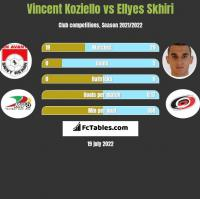 Vincent Koziello vs Ellyes Skhiri h2h player stats