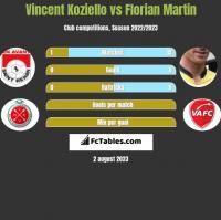Vincent Koziello vs Florian Martin h2h player stats