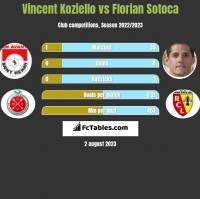 Vincent Koziello vs Florian Sotoca h2h player stats