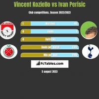 Vincent Koziello vs Ivan Perisic h2h player stats