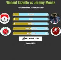 Vincent Koziello vs Jeremy Menez h2h player stats