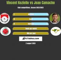 Vincent Koziello vs Joao Camacho h2h player stats