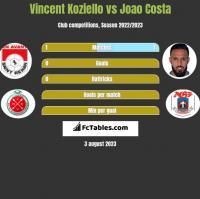 Vincent Koziello vs Joao Costa h2h player stats