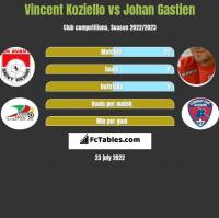 Vincent Koziello vs Johan Gastien h2h player stats