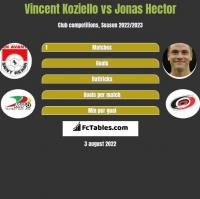 Vincent Koziello vs Jonas Hector h2h player stats