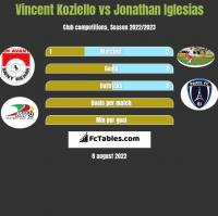 Vincent Koziello vs Jonathan Iglesias h2h player stats