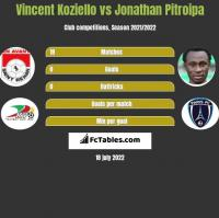 Vincent Koziello vs Jonathan Pitroipa h2h player stats