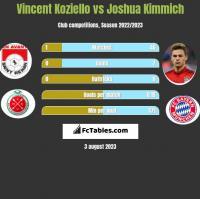 Vincent Koziello vs Joshua Kimmich h2h player stats