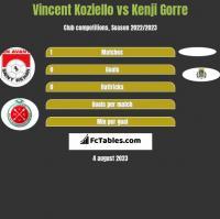 Vincent Koziello vs Kenji Gorre h2h player stats