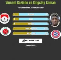 Vincent Koziello vs Kingsley Coman h2h player stats