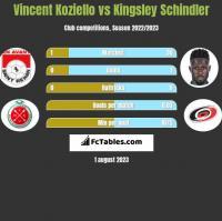 Vincent Koziello vs Kingsley Schindler h2h player stats