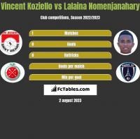 Vincent Koziello vs Lalaina Nomenjanahary h2h player stats