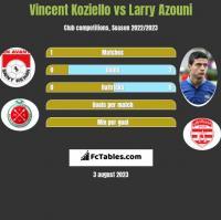 Vincent Koziello vs Larry Azouni h2h player stats