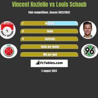Vincent Koziello vs Louis Schaub h2h player stats