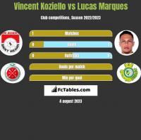Vincent Koziello vs Lucas Marques h2h player stats
