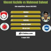 Vincent Koziello vs Mahmoud Dahoud h2h player stats