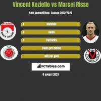Vincent Koziello vs Marcel Risse h2h player stats