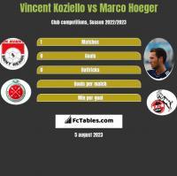Vincent Koziello vs Marco Hoeger h2h player stats