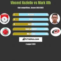 Vincent Koziello vs Mark Uth h2h player stats