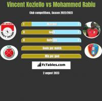 Vincent Koziello vs Mohammed Rabiu h2h player stats