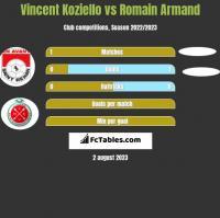 Vincent Koziello vs Romain Armand h2h player stats