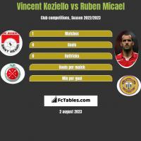 Vincent Koziello vs Ruben Micael h2h player stats