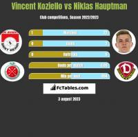 Vincent Koziello vs Niklas Hauptman h2h player stats