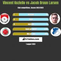 Vincent Koziello vs Jacob Bruun Larsen h2h player stats