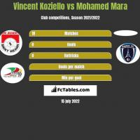 Vincent Koziello vs Mohamed Mara h2h player stats